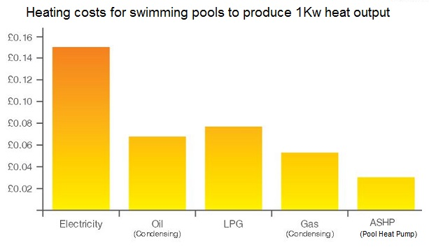 Pool heat pumps running costs